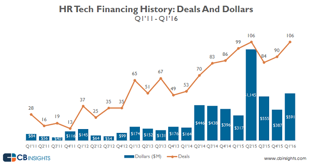 quarterly_funding_HR.tech_Q116